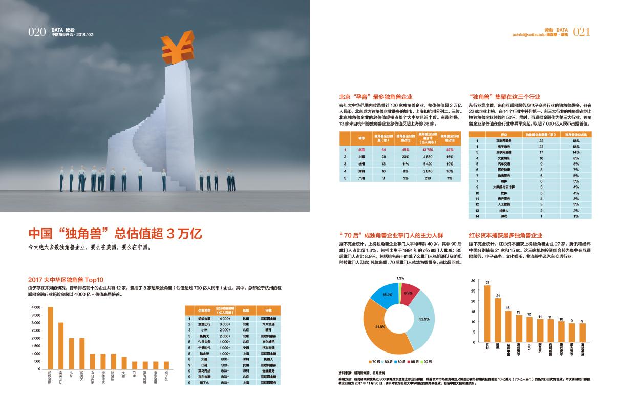 """中国""""独角兽""""总估值超3万亿"""